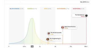 Disney+ Parrot Analytics