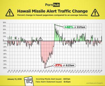 Cijfers Pornhub tijdens de raket waarschuwing op Hawaii