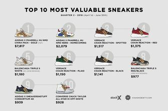 sneakers-most-expensive-resold-2018-q2