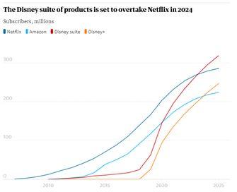 Disney+ Netflix abonnees