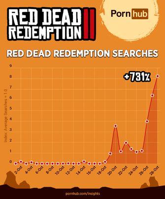 Red Dead Redemption 2 Pornhub