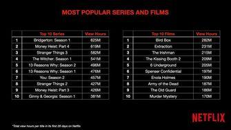 Netflix Originals kijkcijfers top 10